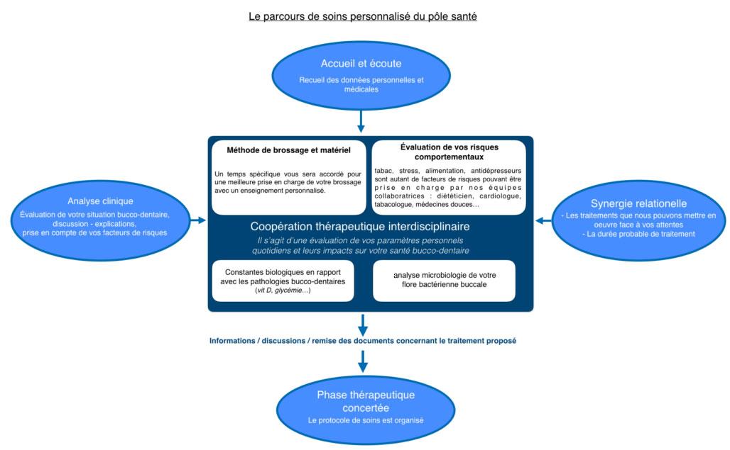 Parodontologie et Implant dentaire Toulouse